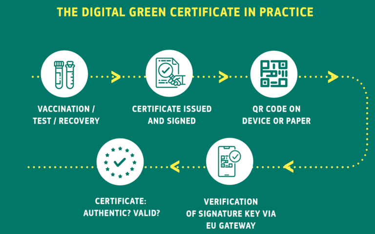 Digital Green Certificate and easier traveling within EU
